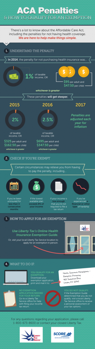 ACA Penalties and How to Qualify for an Extension