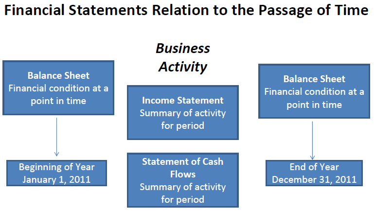 Its Easy to Read Financial Statements – Financial Statements