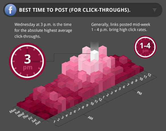 Best Times to Post for Click-throughs