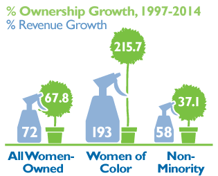 Ownership Growth