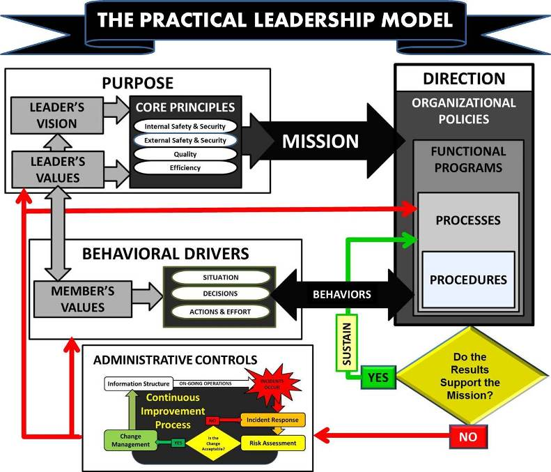 Practical Leadership Model