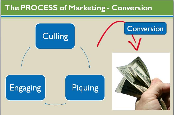 Marketing Process Map