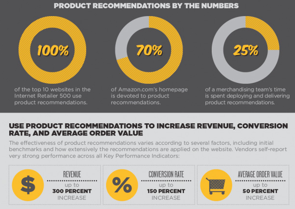 Product Recommendations by the Numbers