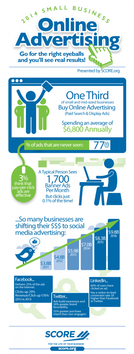 Online Advertising Infographic