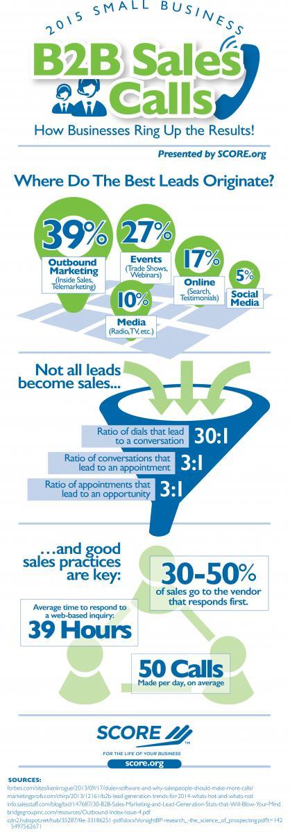 B2B Sales Calls Infographic