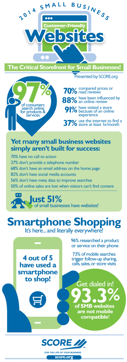 Customer Friendly Websites infographic