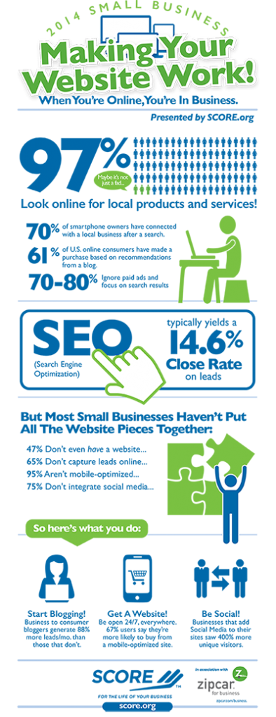 SCORE Infographic Make Your Website Work