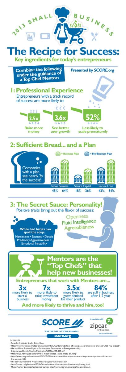 SCORE Infographic What Makes Today's Entrepreneurs Successful?