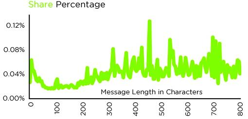 Share Percentage Graph
