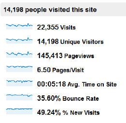 VisitStats