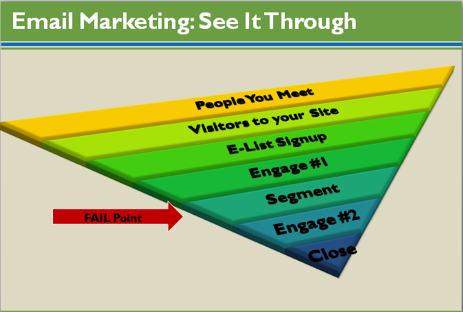 Email Marketing Process Pyramid