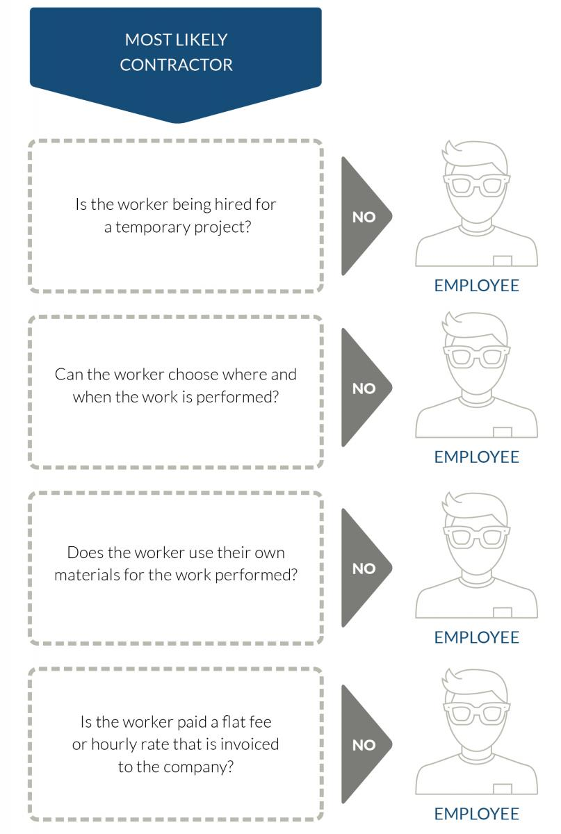 Is your worker an employee or a contractor?