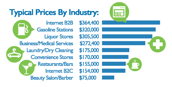 Typical sale prices by industry