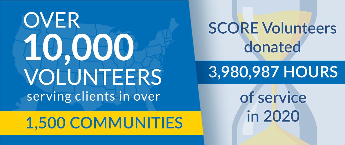 10000多名志愿者在1500多个社区为客户服务