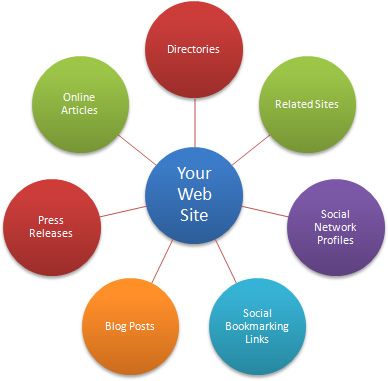 Dental SEO - ways to make your practice rank higher on google - the MGE Blog