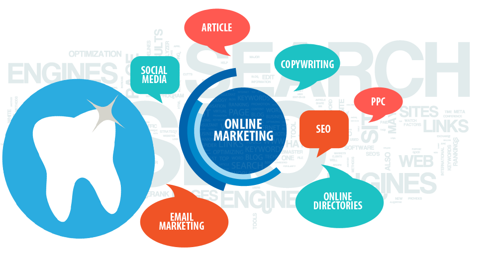 Dental Marketing Internet - MGE management experts Blog