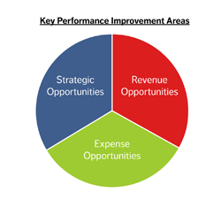 Key Performance Improvement Areas