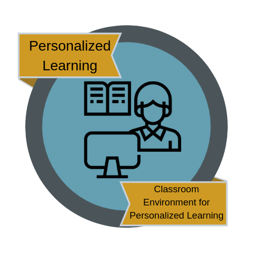 Classroom Environment for Personalized Learning