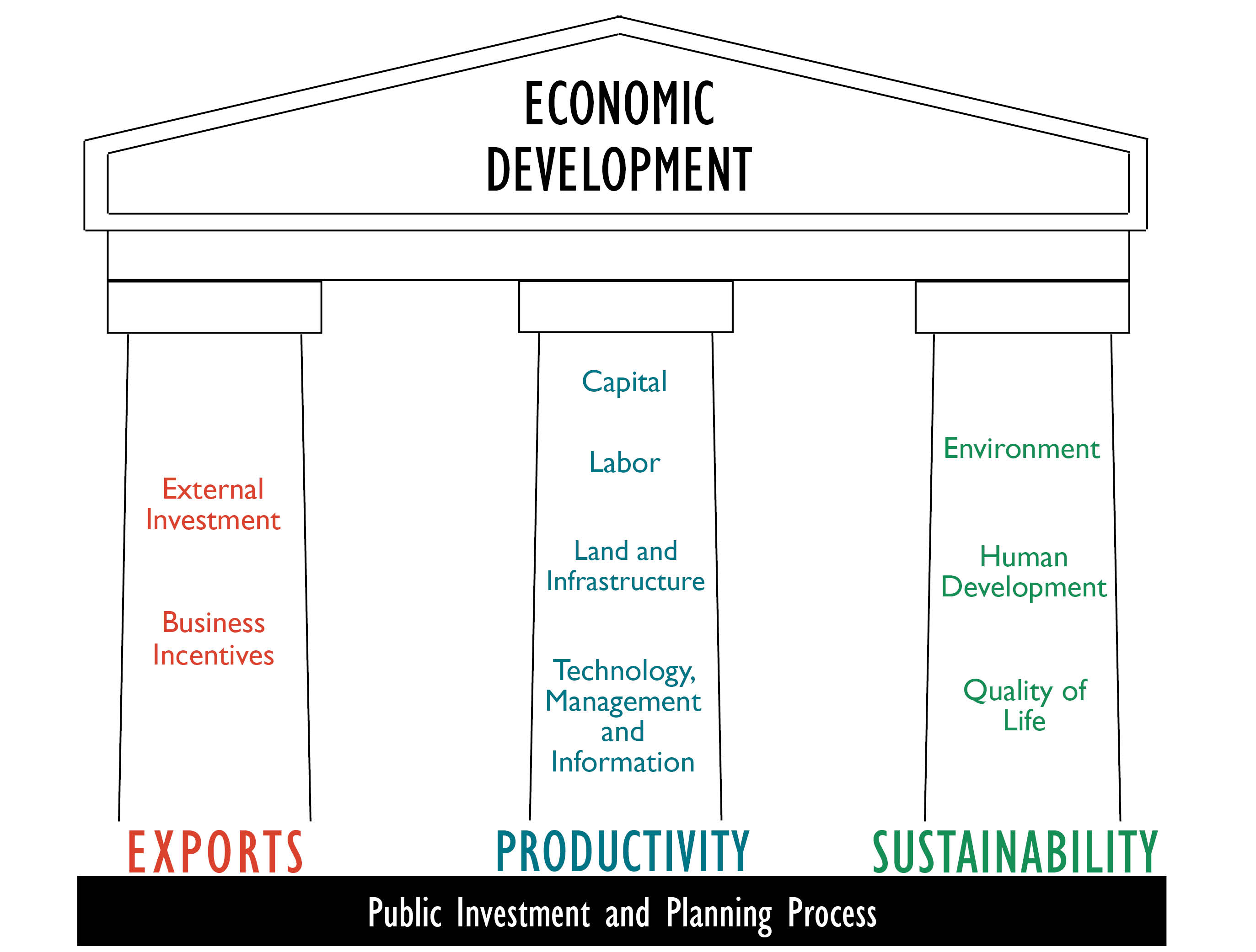 Economic Development Strategies