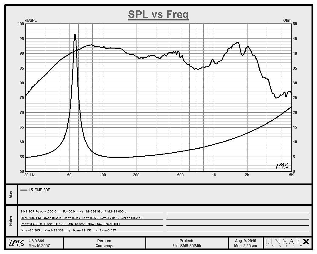http://s3.amazonaws.com/misco/curves/SMB-80P.JPG