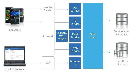 mobile data now integration diagram