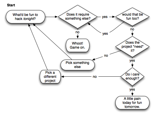 hacking for fun flow chart