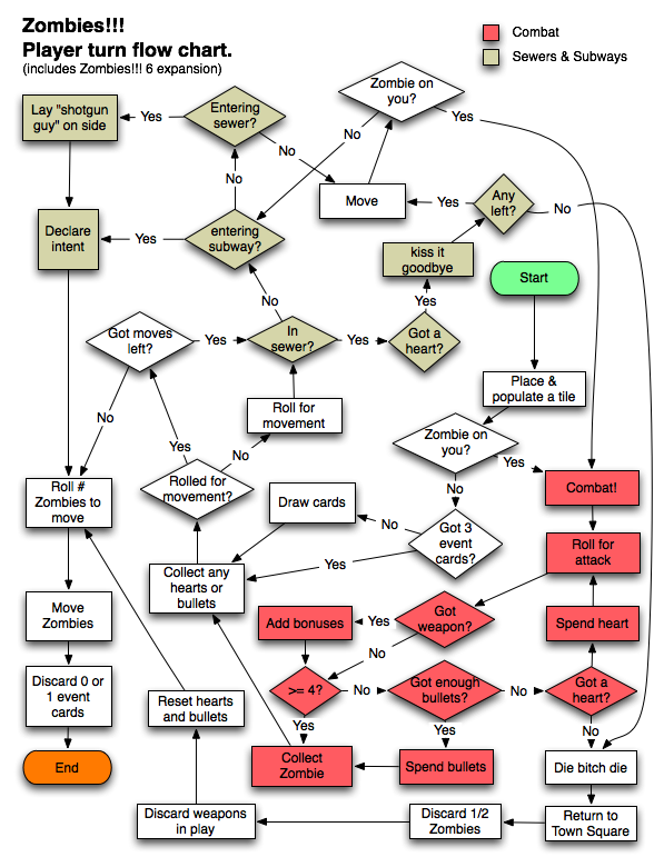 zombies    player turn flow chart · weblog masukomi orga pdf of the flow chart