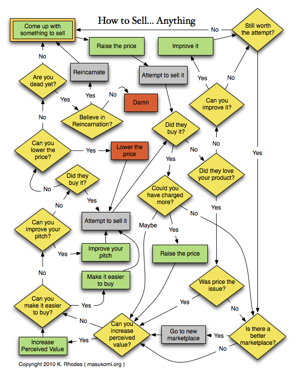 Flow chart of how to sell anything