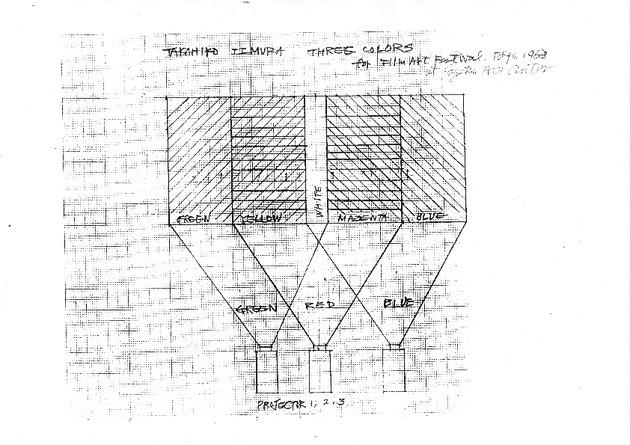 Iimura threecolours diagram