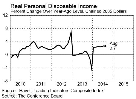 201001~201408美國實質個人可支配所得