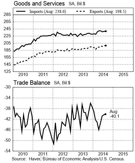 201001~201408美國進出口和貿易帳