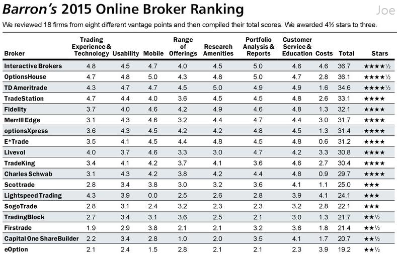 2015年Barron全球券商評比