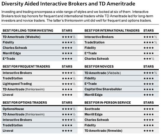 2015年Barron全球券商評比服務細項