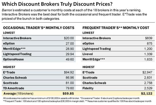 2015年Barron全球券商評比交易成本