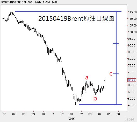 20150419Brent原油日線圖