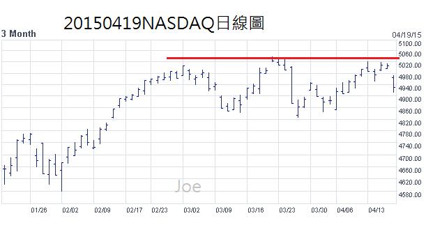 20150419NASDAQ日線圖