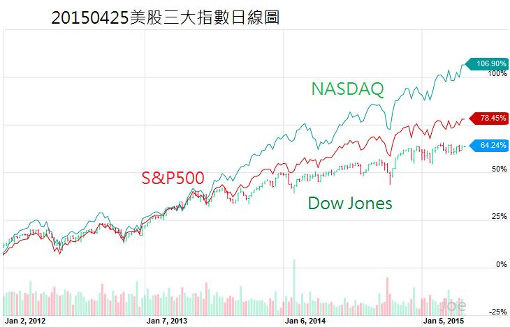 20150425美股三大指數日線圖