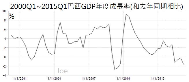 2000Q1~2015Q1巴西GDP年度成長率