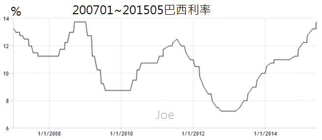 200701~201505巴西利率