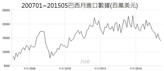 200701~201505巴西月進口數據(百萬美元)