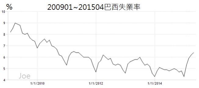 200901~201504巴西失業率