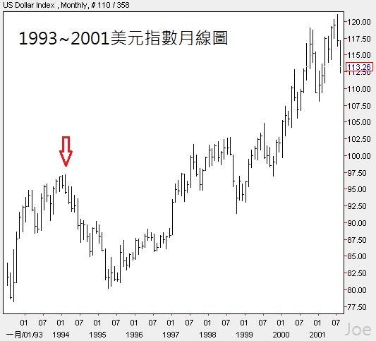 1993~2001美元指數月線圖