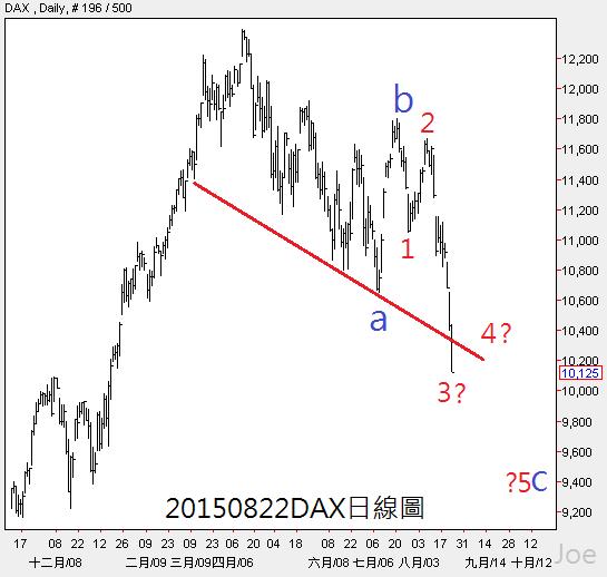 20150822DAX日線圖