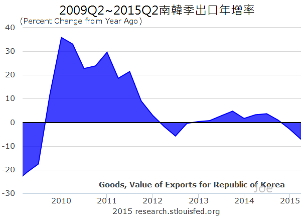 2009Q2~2015Q2南韓季出口年增率