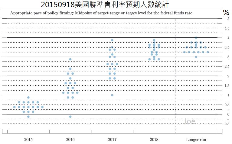 20150918美國聯準會利率預期官員人數統計