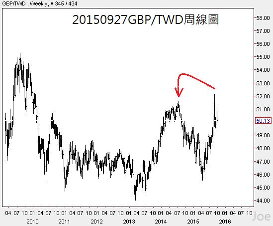 20150927GBP對台幣周線圖