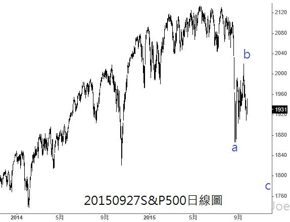 20150927S&P500日線圖