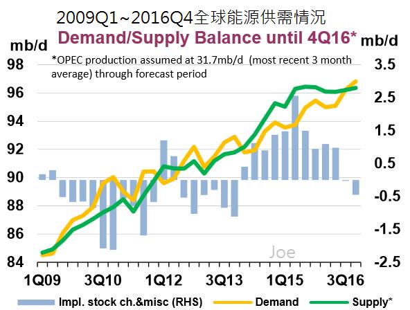 2009Q1~2016Q4全球能源供需情況