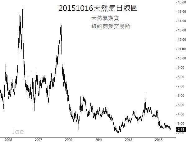 20151016天然氣日線圖