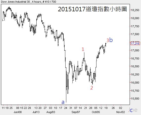 20151017道瓊指數小時圖